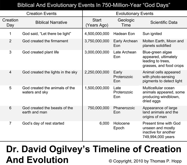 Dr O's Creation Timeline
