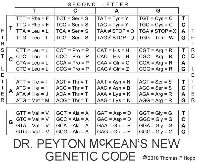 Dr. McKean's New Genetic Code | Thomas P Hopp's Blog
